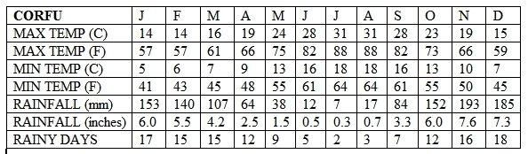 Corfu Climate Table